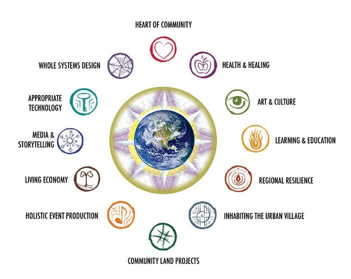 Wheel of Transformation