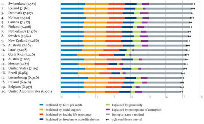 From the UN World Happiness Report 2015