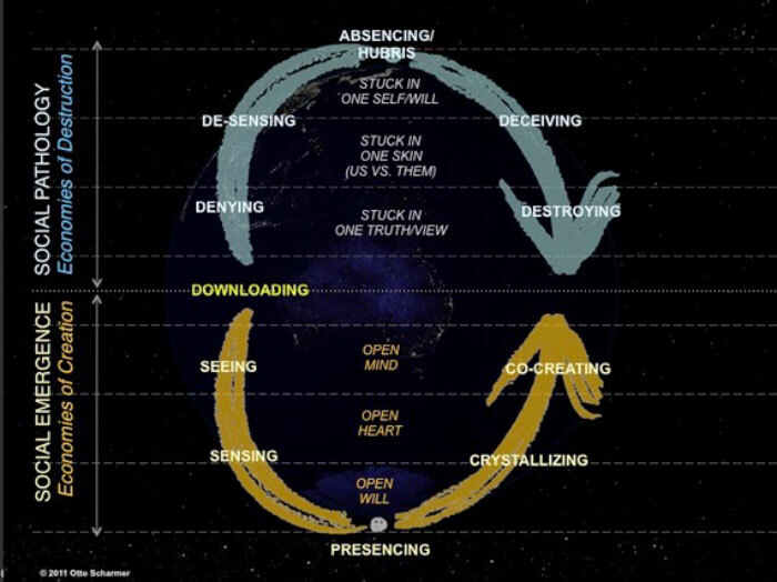 Separation vs Connection